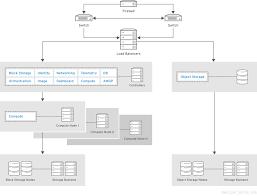 Openstack Design Architecture Guide Red Hat Openstack Platform 8 Red Hat