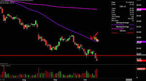 Canopy Growth Corporation Cgc Stock Chart Technical Analysis For 10 11 2019