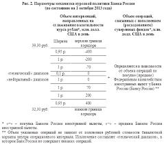 История курсовой политики Банка России Банк России  с учётом технического диапазона до 3 1 рублей параметры реализации курсовой политики Банка России приобрели вид представленный на рисунке 3