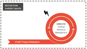 Resource Management Ultimate Necessity Of Project Portfolio Management