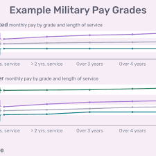 Us Military Enlisted Pay Chart Navy Fed Pay Chart 2019 Retired Military Pay Dates