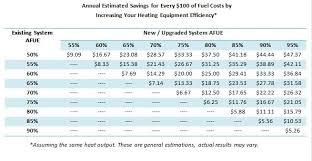Boiler Efficiency Chart Understanding Residential Boiler Efficiency Ratings Weil