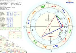 Birth Chart Houses Calculator Astrology In Polar Regions And On The Southern Hemisphere