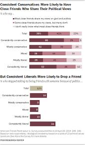 Conservative Vs Liberal Chart Political Polarization Media Habits Pew Research Center