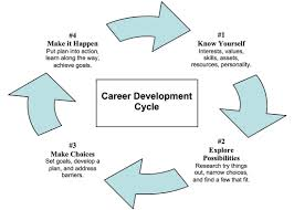 Career Education Mr Adeys Website