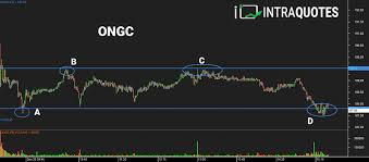 Ongc Stock Chart Ongc Range Market With Gann Grid