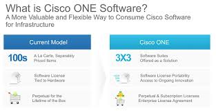 Software Licensing Model Cisco Launches Cloud Suite Under New Software Strategy Zdnet