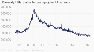 Us Weekly Initial Claims For Unemployment Insurance
