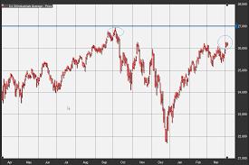 Dow Jones Industrial Average's 6-month ...