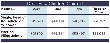 Income Credit Chart Earned Income Credit Limitation Tax Reform Changes Ohio Cpa