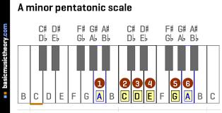 Basicmusictheory Com A Minor Pentatonic Scale