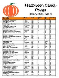 Weight Watchers Points And Weight Chart Weight Watchers Lifetime Goal Weight Chart New Weight