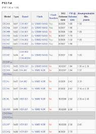 Ps3 Versions Chart Hackable Ps3 Models And Information Gbatemp Net The