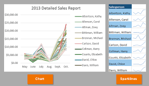 Spark Charts Excel Excel 2013 Sparklines
