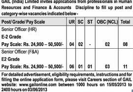 Marines Pay Chart 2013 Gail Senior Officer Vacancies In Hr Finance And Accounts
