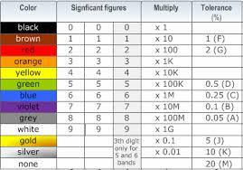 Resistor Color Code Electrical Engineering Basics