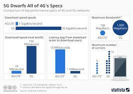 Chart 5g Dwarfs All Of 4gs Specs Statista