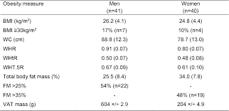 Pdf Prediction Of Whole Body Fat Percentage And Visceral 1