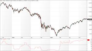 dow jones 2009 chart dow jones industrial average lunatictrader