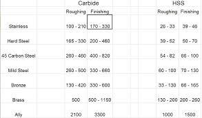 showing post media for lathe chart symbols com lathe cutting speed chart in jpg 819x481 lathe chart symbols