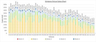 Shonen Jump Current Manga Sales Data In Graphs Album On Imgur