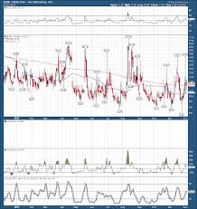 Vxx 10 Year Chart Vxx Vix Gearing Up To Surge Ipath S P 500 Vix Short Term