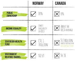 Norway And Canada Economic And Fiscal Management Of