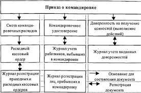 Курсовая работа Учет расчетов с подотчетными лицами на ТОО  Приложение 7