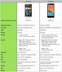 The Nexus 5 Vs The Htc One Android Central