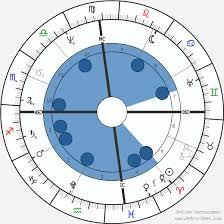 Pramukh Swami Birth Chart Swaminarayan Birth Chart Horoscope Date Of Birth Astro