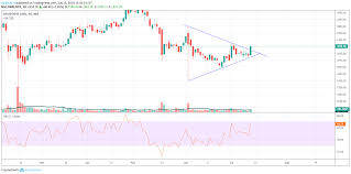 Dr Reddy Technical Chart Dr Reddy Labs For Nse Drreddy By Vaibhav Rf Tradingview