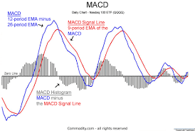 Macd Chart Analysis Macd Moving Average Convergence Divergence Technical