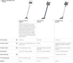 Dyson Stick Vacuum Comparison Chart Dyson Vacuum Comparison Chart Related Keywords Suggestions