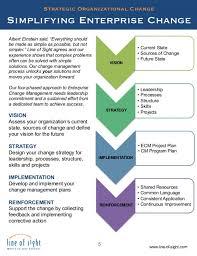 organisational change essay similar articles