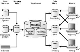 description of figure 1 3 follows data warehouse analyst job description