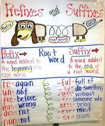Suffix Anchor Chart Prefix Suffix Chart Prefix And Suffix