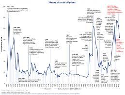 Oil Chart Historic Trade Setups That Work