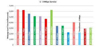 Measuring Broadband America July 2012 Federal