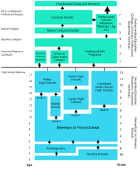 Education In The United States Wikipedia