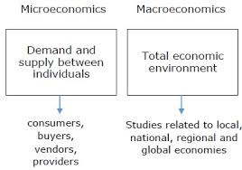 Managerial Economics Overview Tutorialspoint