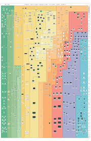 All Of Apples Products Ever In One Glorious Infographic