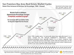 Housing Prices Bay Area Chart San Francisco Bay Area S P Case Shiller Home Price Index