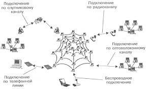 Глобальная компьютерная сеть Интернет Рис 6 6 Различные варианты подключения к глобальной компьютерной сети Интернет