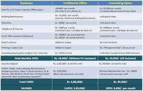 Copier Comparison Chart Comparison Chart Coworking Vs Traditional Workspace