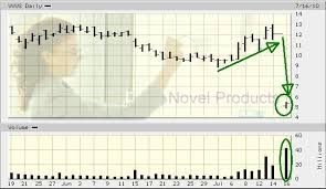 Vvus Stock Chart Vivus Inc Nasdaq Vvus Stock Granted Pills For Weight Gain