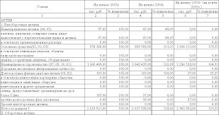Финансовый анализ предприятия на примере транспортной компании Москва Финансовый анализ предприятия на примере транспортной компании