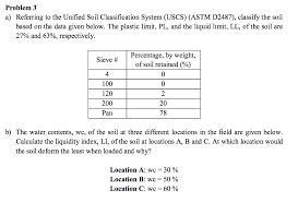 Soil Classification Chart Uscs Solved Problem 3 A Referring To The Unified Soil Classif