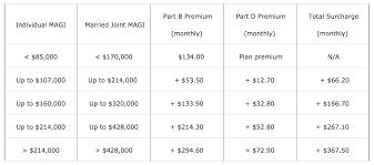 What Determines Your Medicare Part B Premium Uma