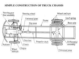 automobile frame chassis and drives simple construction of truck chassis 3