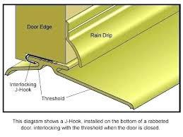 Exterior door sill Plastic Exterior Door Sill Door Threshold Parts This Is Exterior Door Thresholds Here In Combination Threshold Replacement Devoldoeninginfo Exterior Door Sill Devoldoeninginfo